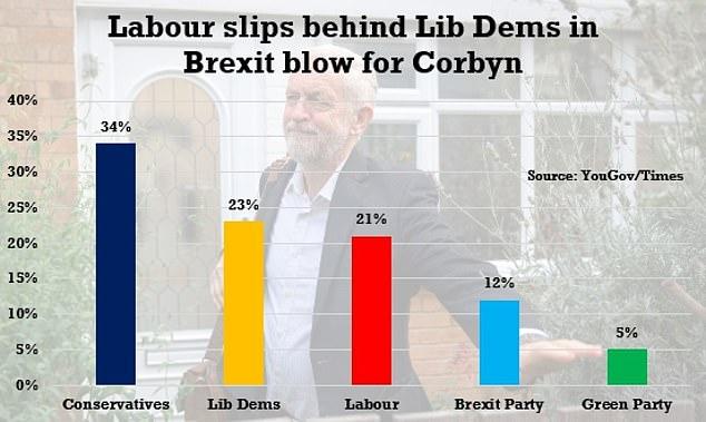 Lib dems overtake Labour
