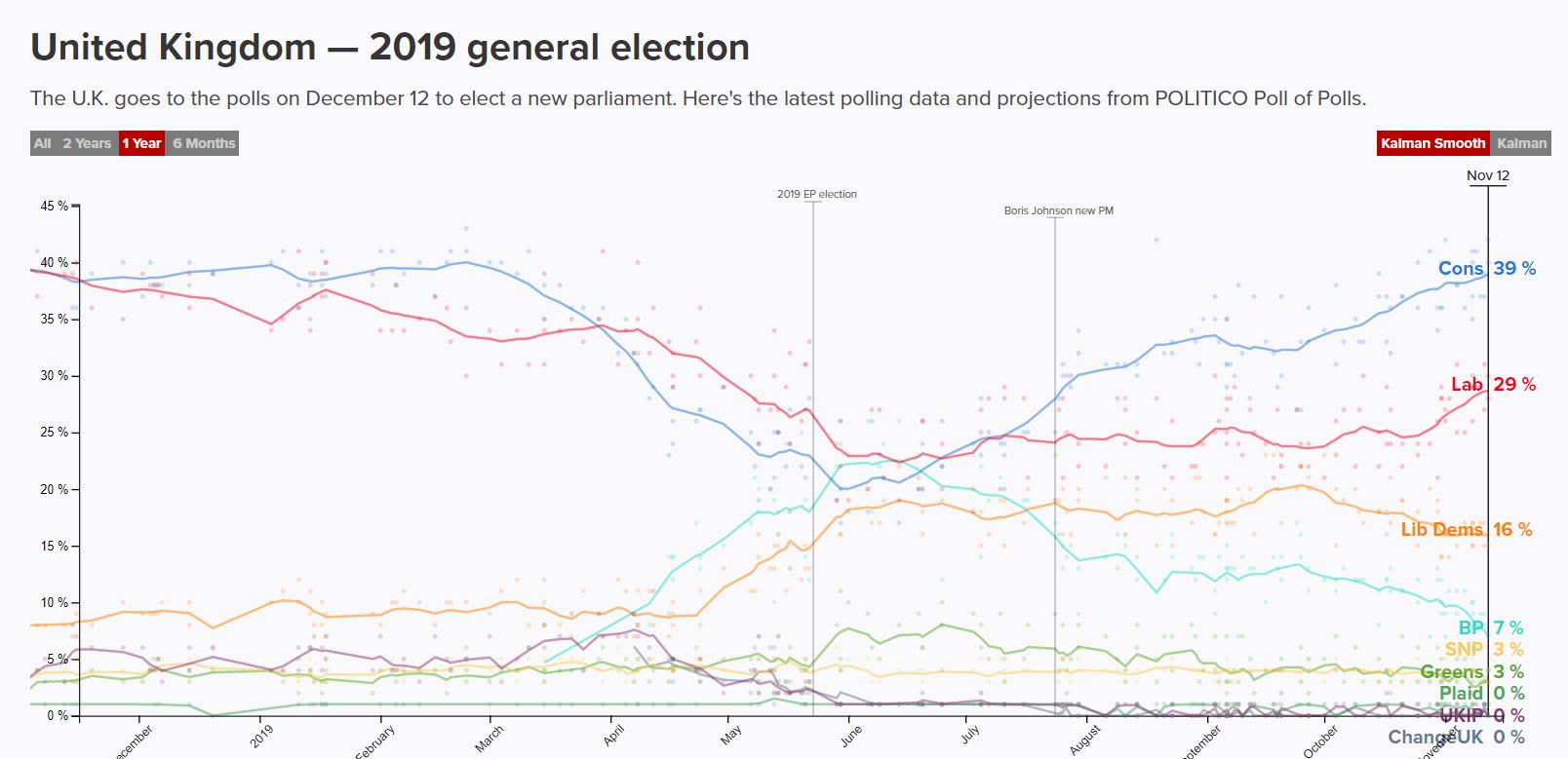 Uk polling graph Nov 15th 2019