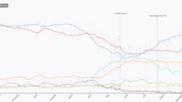 Latest opinion polls UK – Election polling tracker – Which party is most likely to win a general election